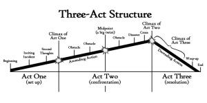 ThreeActStructureFlat